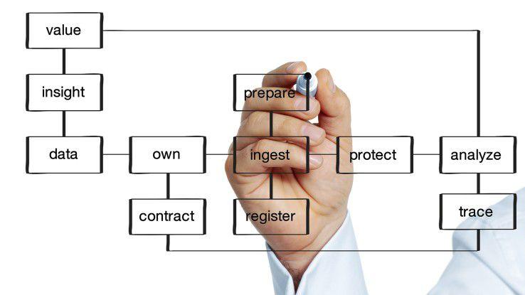 """In der Praxis bedeutet """"Governance"""" zahlreiche Stationen zu durchlaufen: Unternehmen müssen ihre Daten kontinuierlich schützen, katalogisieren, bereinigen, anreichern und nachverfolgen."""