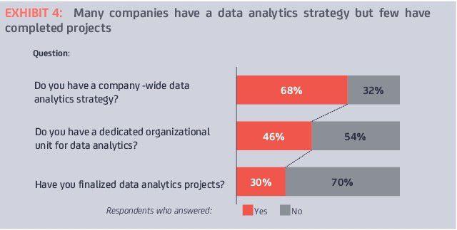Eine Analytik-Strategie haben viele, ein bereits laufendens Projekt aber nur sehr viel weniger Unternehmen.