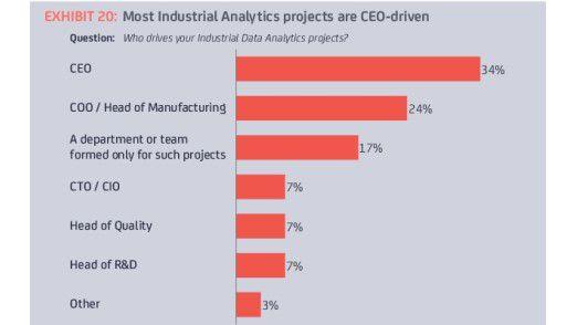 Meistens werden Analytics-Projekte vom CEO persönlich angeschoben.