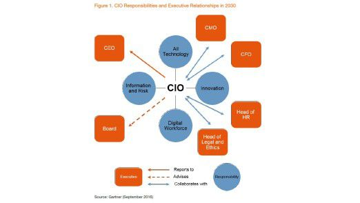 Laut dem US-Marktforscher Gartner wird der CIO im Jahr 2030 der zweitwichtigste Mann im Unternehmen sein, er rangiert dann direkt hinter dem CEO.