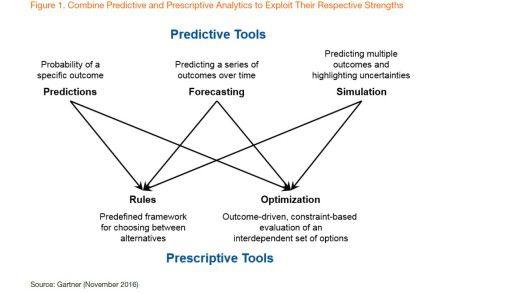 Je nach Problemlage sollen Anwender Basistypen der vorausschauenden und der verordnenden Analyse kombinieren. Welche fünf Typen es gibt, zeigt diese Grafik.