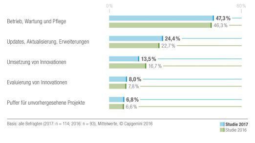 Mehr Geld für Updates, weniger für Innovationen: Diese Capgemini-Grafik zeigt, wie DACH-Unternehmen ihre IT-Budgets verwenden.