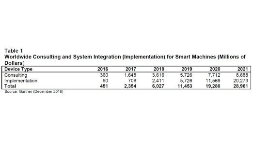 Der US-Marktforscher Gartner sagt dem globalen Markt für Services rund um Smart Maschines ein starkes Wachstum voraus.