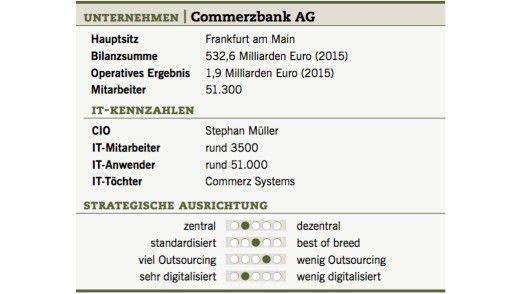 Die IT-Fakten der Commerzbank.