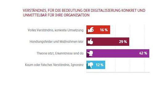 Für 42 Prozent der Anwender ist die Digitalisierung bisher mehr Theorie als Praxis.