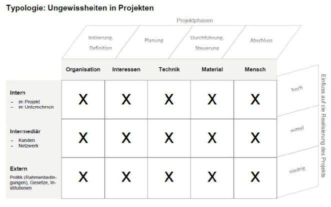 """Der Politologe Eckhard Heidling vom ISF typologisiert Ungewissheiten in Projekten für die Studie """"Umgang mit Ungewissheit in Projekten"""" (Deutsche Gesellschaft für Projektmanagement)."""