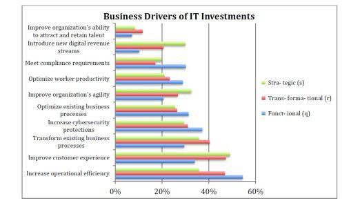 """Je nach Rolle setzen die CIOs unterschiedliche Investitionsschwerpunkte, wie die Studie """"State of the CIO 2016"""" zeigt."""