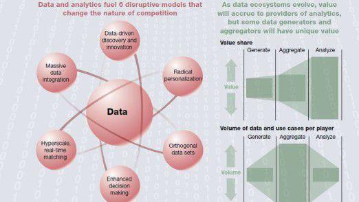 Studienergebnisse auf einen Blick: McKinsey sieht sechs disruptive Entwicklungen, die mit Big Data verbunden sind, und drei Aspekte des Umgangs mit Daten.