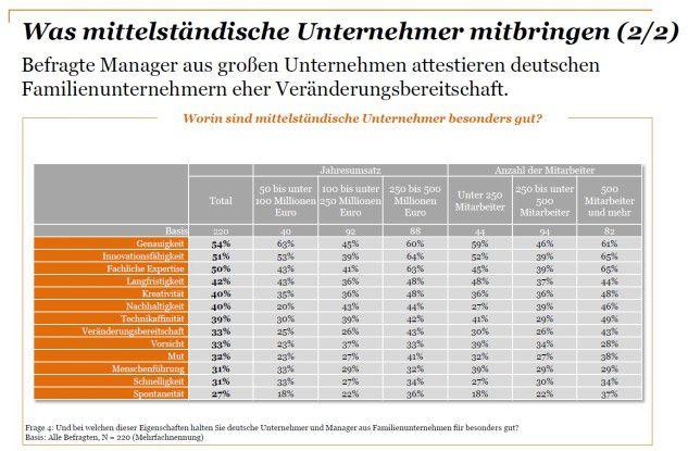Die Selbsteinschätzung deutscher Mittelständler hängt von der Firmengröße ab.