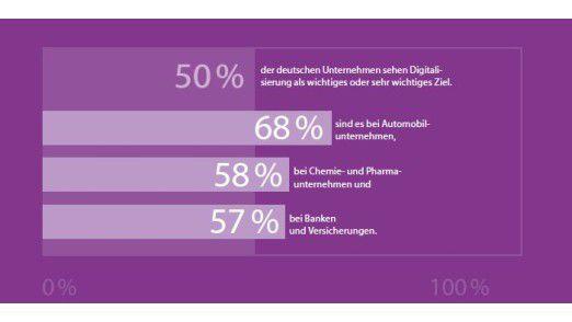 Wie der Bitkom Research (im Auftrag von TCS) feststellt, erklärt nur jedes zweite deutsche Unternehmen Digitalisierung zum wichtigen oder sehr wichtigen Ziel. Automotive hat die Nase vorn.