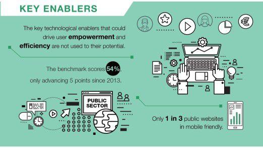 Mobilfreundlichkeit öffentlicher Websites in Europa