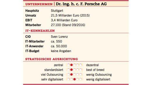 Die Unternehmens- und IT-Fakten der Porsche AG.