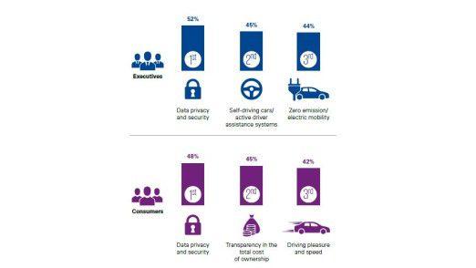 Laut KPMG Global Automotive Survey 2017 zählt Fahrspaß für die Kunden schon noch zu den Top 3 - die Hersteller vermuten dort Umweltschutz.
