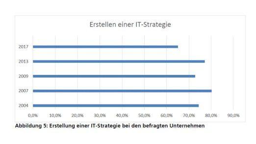 Wie die fünfte IT-Controllingstudie von Andreas Gadatsch et. al. zeigt, hat nicht jedes Unternehmen eine IT-Strategie entwickelt.