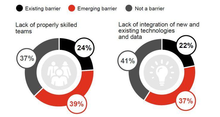 Größtes Hindernis während der digitalen Transformation sind fehlende Skills (Teil 1 der Grafik).