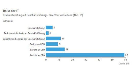 Eine Mehrheit der IT-Entscheider im Handel berichtet mittlerweile an den CEO.