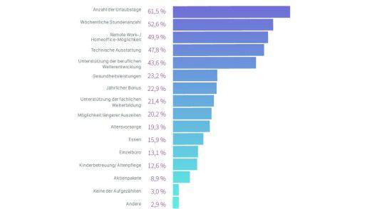 Neben dem Gehalt entscheiden Job-Suchende vor allem anhand der Urlaubstage.