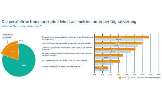 Gut jeder Fünfte sieht die Digitalisierung skeptisch - aus unterschiedlichen Gründen.