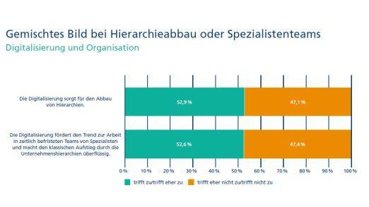 Die eine Hälfte der deutschen Manager glaubt, dass die Digitalisierung Hierarchien abflacht - die andere Hälfte nicht.