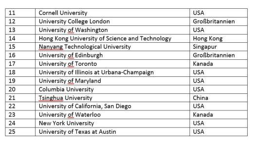Auf den Rängen 11 bis 25 der besten Informatik-Unis weltweit finden sich laut THE 2017 viele US-amerikanische Ausbildungsstätten.