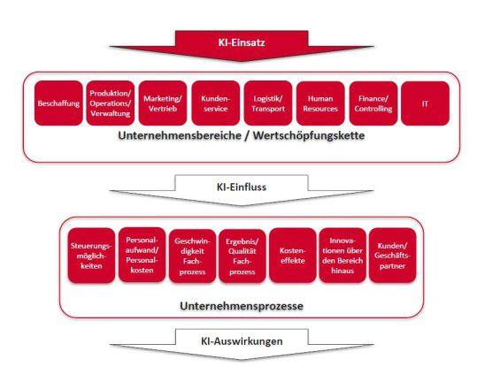Sopra Steria systematisiert das Thema KI nach Einsatz, Einfluss und Auswirkungen.