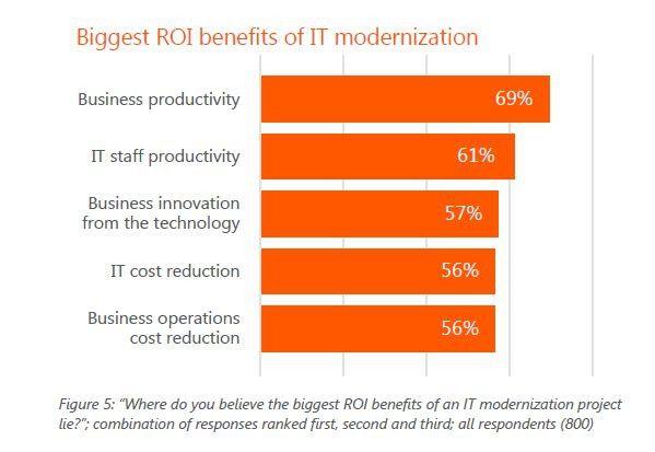 CIOs schreiben einer modernisierten IT viele Vorteile zu.