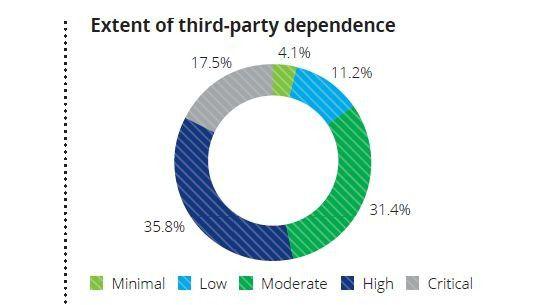 """Insgesamt 53 Prozent der Studienteilnehmer bezeichnen ihre Abhängigkeit von Externen als """"hoch"""" oder """"kritisch""""."""