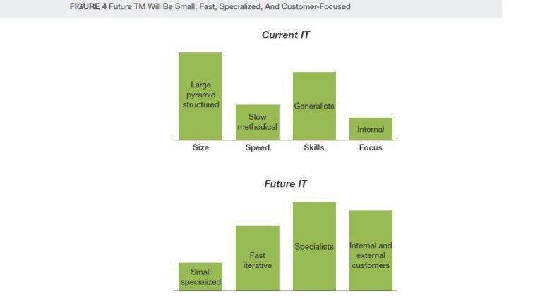 Diese Forrester-Grafik zeigt oben die IT-Abteilung, wie sie heute ist. So wie unten soll sie in wenigen Jahren aussehen.