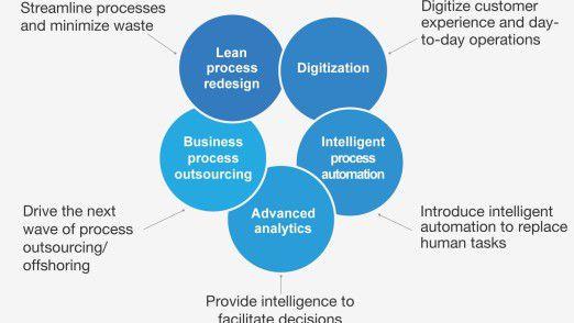 Aus diesen fünf Hebeln entwickelt sich das McKinsey-Betriebsmodell.
