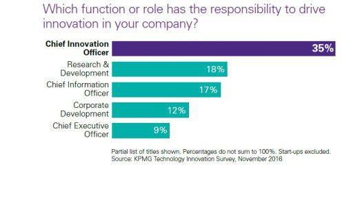 Der IT-Chef ist bei Innovationen nur auf Platz 3, wie diese Übersicht zeigt.