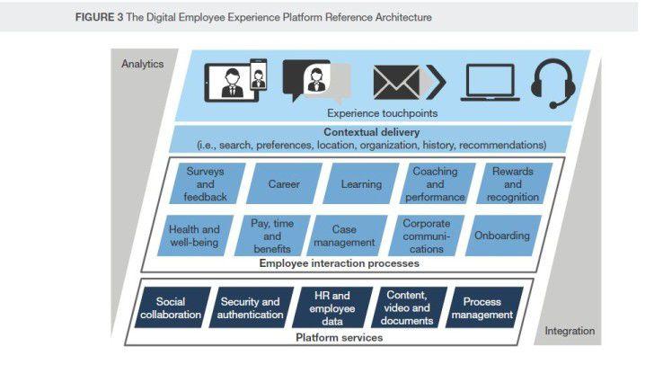 Die Grafik stellt dar, wie Forrester sich eine DEEx-Architektur (Digital Employee Experience) vorstellt.
