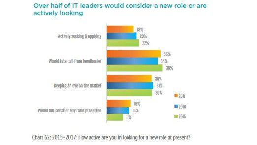 Nicht alle CIOs suchen aktiv einen neuen Job, aber viele beobachten den Markt,