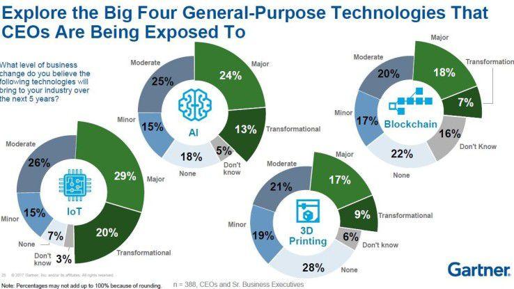 Vier Technologien lösen aus der Sicht von Gartner die nächste disruptive Welle aus: Internet of Things (IoT), Künstliche Intelligenz, Blockchain und 3D-Druck