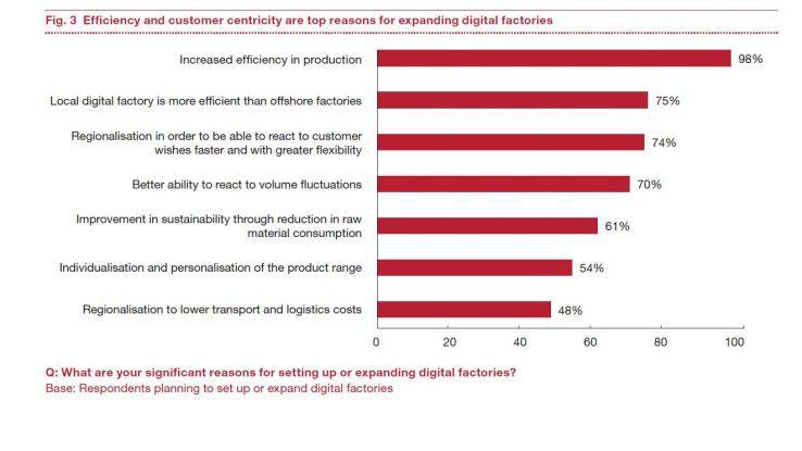 Die Grafik zeigt die wichtigsten Gründe dafür, in die digitale Fabrik zu investieren.