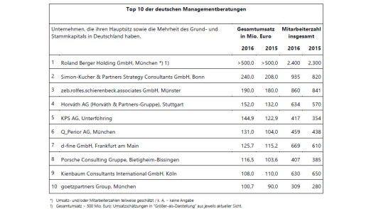 Roland Berger, Branchenprimus der deutschen Management-Berater, setzt sich deutlich vom Feld ab.