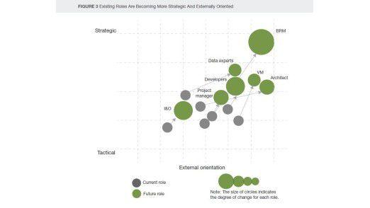 Laut Forrester gewinnen viele Rollen in der IT an strategischer Bedeutung.