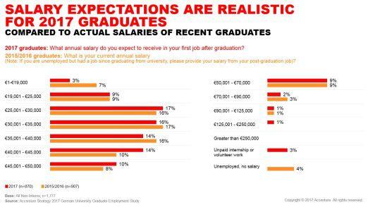 Accenture beurteilt die Gehaltserwartungen heutiger Absolventen als realistisch.
