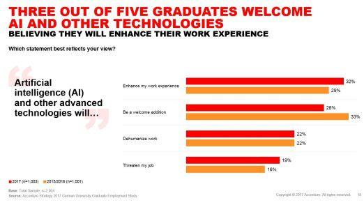 Nicht alle Absolventen sehen Künstliche Intelligenz positiv, knapp jeder fünfte sieht seinen Job bedroht.