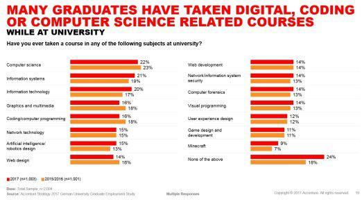 """Accenture hat Absolventen aller Fachrichtungen befragt, demnach hat gut jeder Fünfte mindestens einmal einen Kurs in """"Computer Science"""" belegt."""