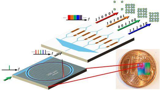 Solitonen-Frequenzkämme werden durch Siliziumnitrid-Mikroresonatoren erzeugt und zur parallelen Datenübertragung über eine Vielzahl von Frequenzkanälen genutzt.