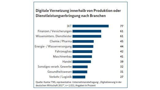 In puncto Digitalisierung zeigen sich je nach Branche erhebliche Unterschiede.