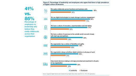 In vielen Punkten sehen Führungskräfte ihr Unternehmen in Sachen Digitalisierung sehr viel besser aufgestellt als ihre Mitarbeiter.