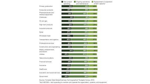 Art der IT-Investitionen in den USA nach Branchen. Von dunkelgrün nach hellgrün: neue Projekte, laufender Betrieb, Ersatzinvestitionen.