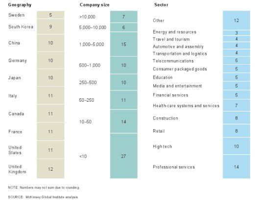 Die Verteilung der ca. 3000 Teilnehmer an dem Panel nach Land, Unternehmensgröße und Branche (von links nach rechts, Angaben in v. H.).