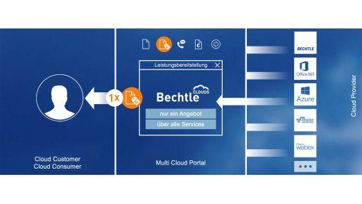 Alles aus eine Hand: Ein Multi-Cloud Provider wie Bechtle übernimmt einen Großteil der Arbeiten, die mit der Bereitstellung und Anpassung von Cloud-Services verbunden sind, bis hin zu Beratung, Abrechnung und Support.