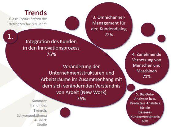 Wichtigste Punkte des Trend-Index 2017 sind die Integration von Kunden in den Innovationsprozess und die Veränderung der Firmenstrukturen.