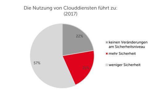 IT-Security-Experten deutscher Unternehmen sind laut einer Studie des eco – Verbands der Internetwirtschaft der Auffassung, dass die Cloud weniger Sicherheit bringt.