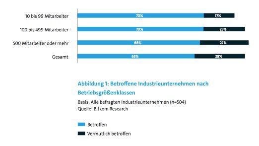 Die Mehrzahl der Industrie-Unternehmen in Deutschland war bereits von Cyberspionage und Datendiebstählen betroffen.