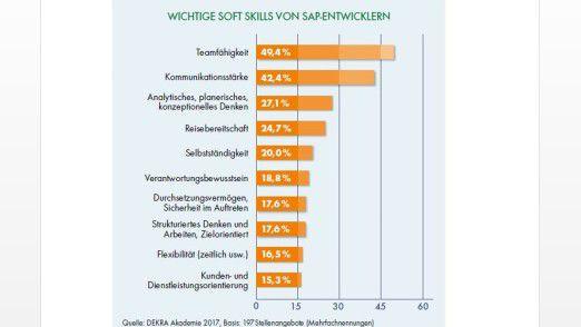 In puncto Soft Skills sollten SAP-Entwickler vor allem Teamfähigkeit mitbringen.