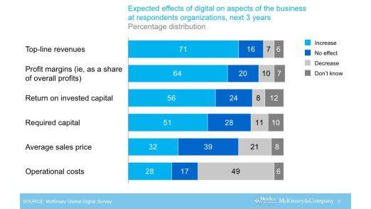 Fast drei Viertel der befragten Unternehmen erwarten, dass sie durch die Digitale Transformation mehr Umsatz machen. Zugleich erwartet fast die Hälfte, dass die Kosten sinken.
